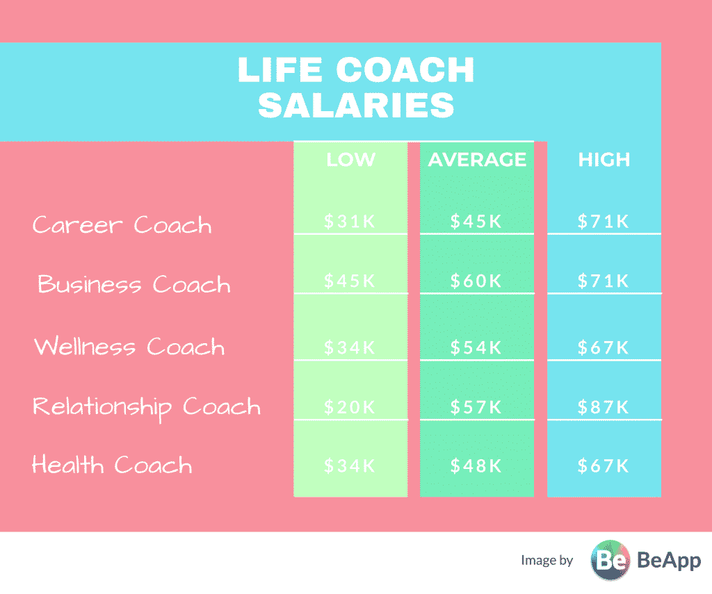 What is a life coach? What is a life coach's salary? Here you'll learn definitions, salaries, how to become one, and where to find one.