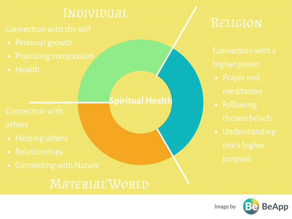 What is a spiritual health exactly? Here we explore the science, definition, different aspects, and some notable quotes regarding spiritual health.